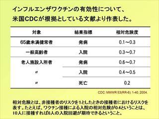 インフルエンザ予防接種効果3